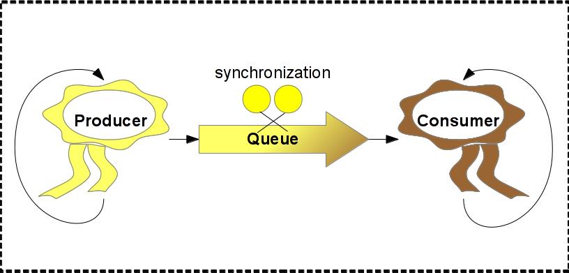 Semaphore (programming)